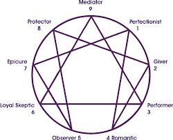 Enneagram Personality Analysis